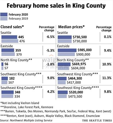 在冠狀病毒影響下,西雅圖房產市場現狀是怎樣的?