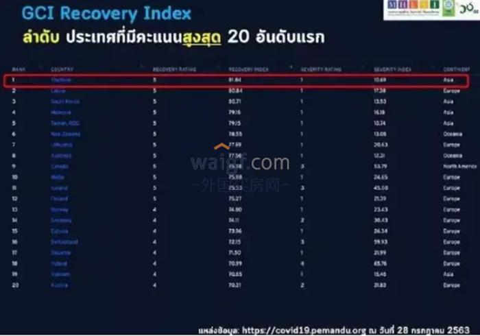 """泰國""""全球恢復指數""""榮獲第一,中泰航線可望于年底開放!"""